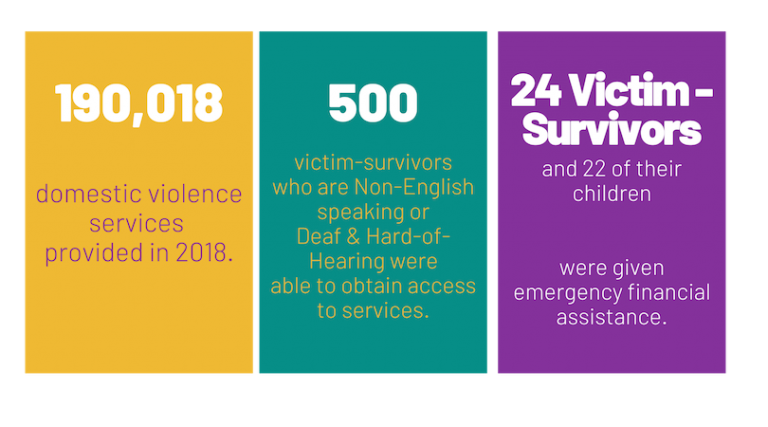 Nevada Coalition to end Domestic and Sexual Violence
